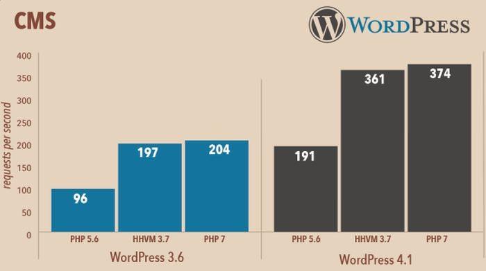 wordpress-php-7-0